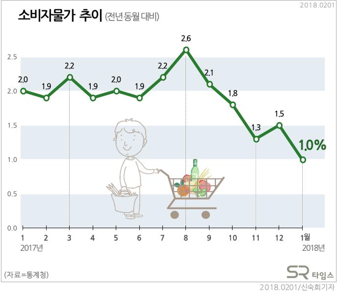 [그래픽뉴스]1월 소비자물가 상승률 1.0%...전기·수도·가스 1.5% 하락 - SR타임스