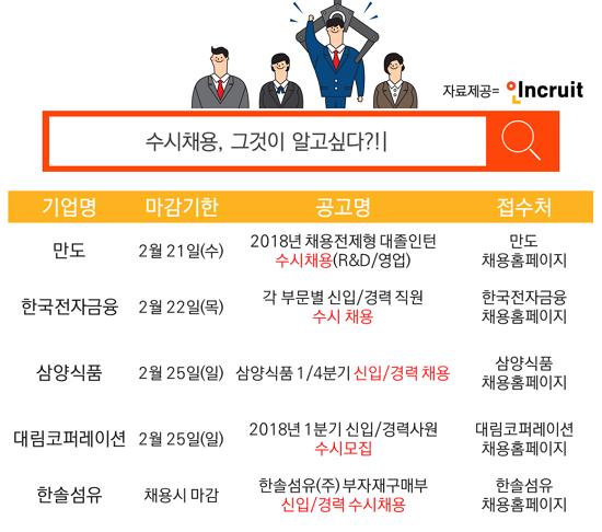 [노동] 수시/상시 채용 기업 증가 신입구직자 경쟁력은? - SR타임스