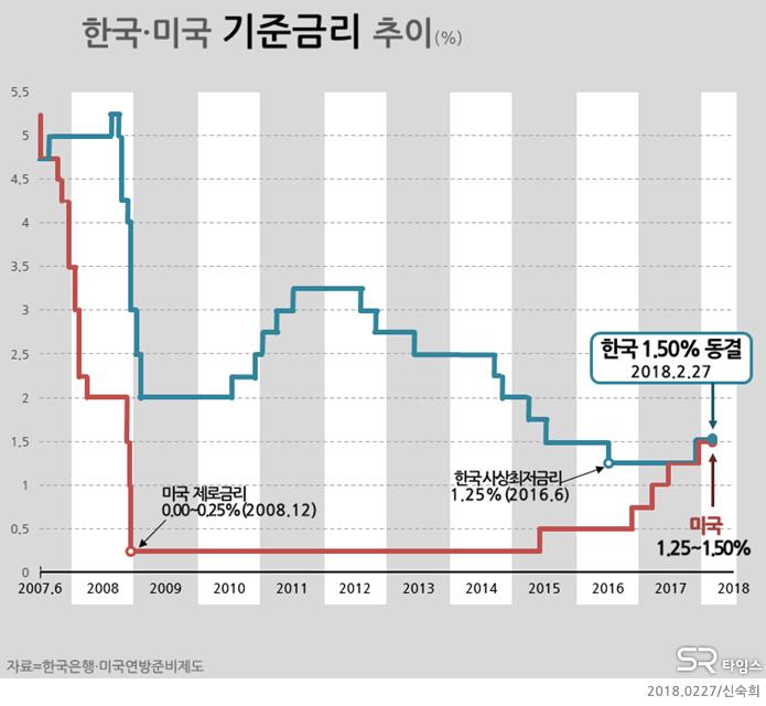 [그래픽뉴스]한미 기준금리추이...한국 기준금리 1.50% 동결 - SR타임스