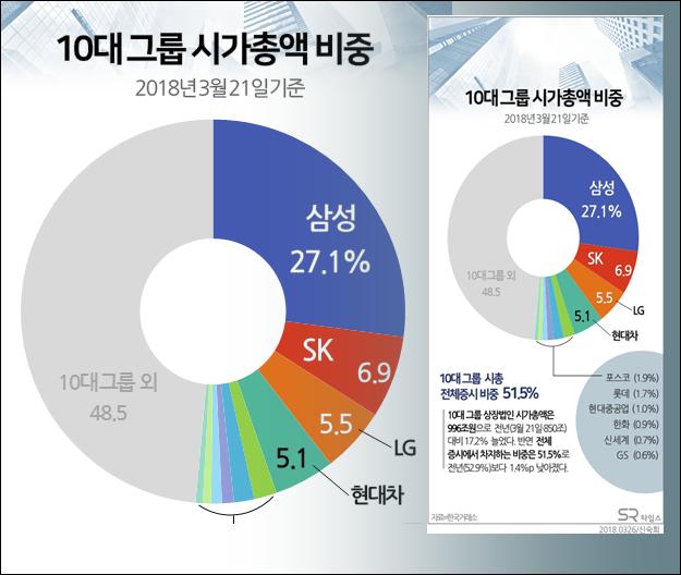 [SR 그래픽뉴스] 10대그룹 시총 17.2%↑...전체증시 비중 51.5%로 소폭 감소 - SR타임스